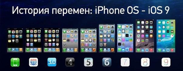 Что вообще такое операционная система iOS?